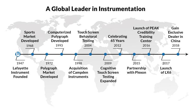 Lafayette Instrument Timeline