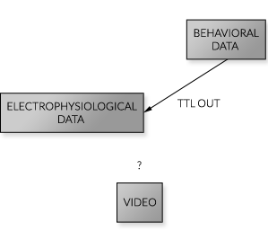 Typical Non-Integrated System